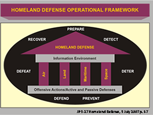 Homeland Defense Operational Framework