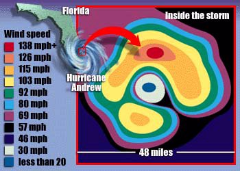 Hurricane Andrew Illustration